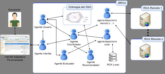 Arquitectura del SMA