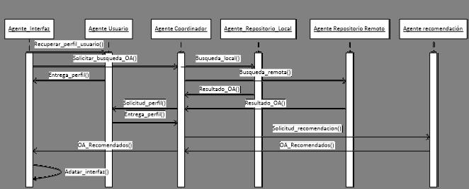 3. Diagrama de secuencias de la comunicación entre agentes para la adaptación de la interfaz gráfica del repositorio