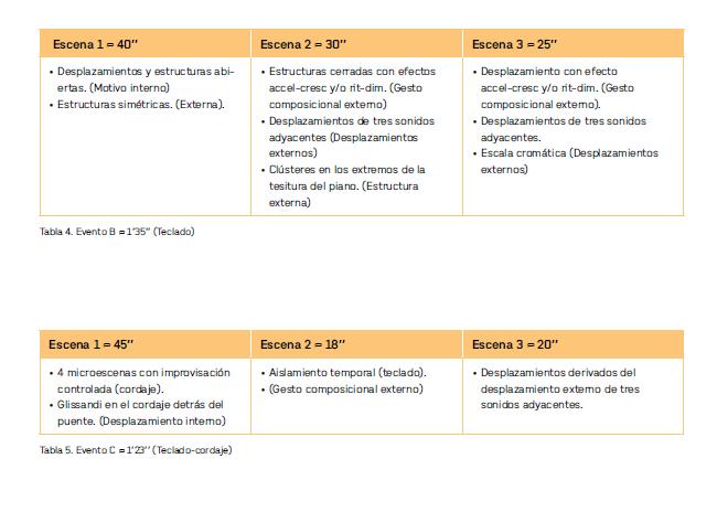 Tabla 4. Evento B  1'35'' (Teclado) y Tabla 5. Evento C (teclado-cordaje)