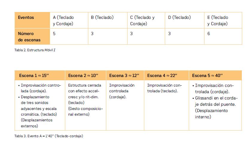 Tabla 2. Estructura Móvil I