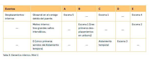 Figura 5.