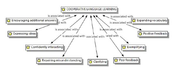 Cooperative language learning subcategory and emerging codes.