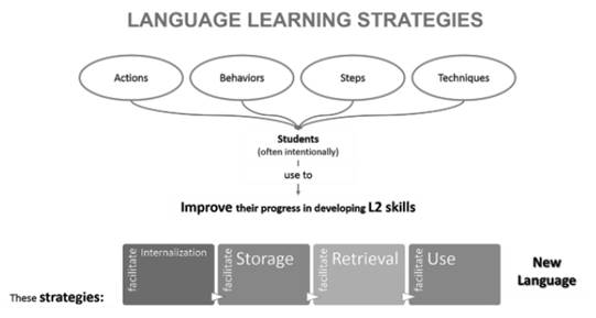 Language learning strategies (adapted from Oxford, 1997).