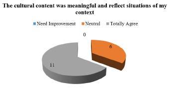Students' artefacts: Self-assessment survey.