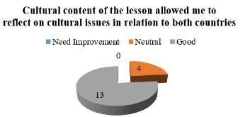 Survey on students' perceptions (Lesson 2).