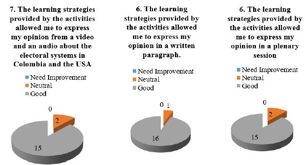 Survey on students' perceptions (Lesson 2, 3, & 4 respectively)