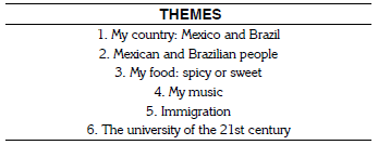 Example themes discussed inTeletandem sessions.