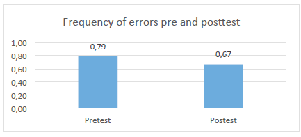 Frequency of errors for all participants in the pre and post test