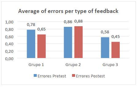 Average of errors per type of feedback