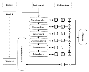 Period, Instruments and Coding Stages.