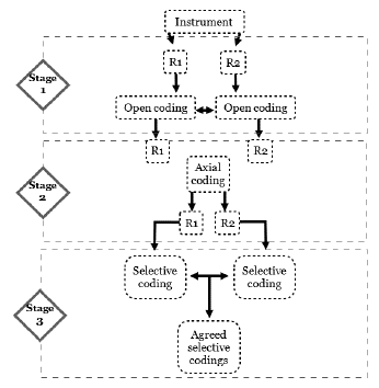 Stages of Analysis of Instruments: Open, Axial and Selective Coding with Inter-rater Agreement (R1= Researcher 1; R2= Researcher 2)