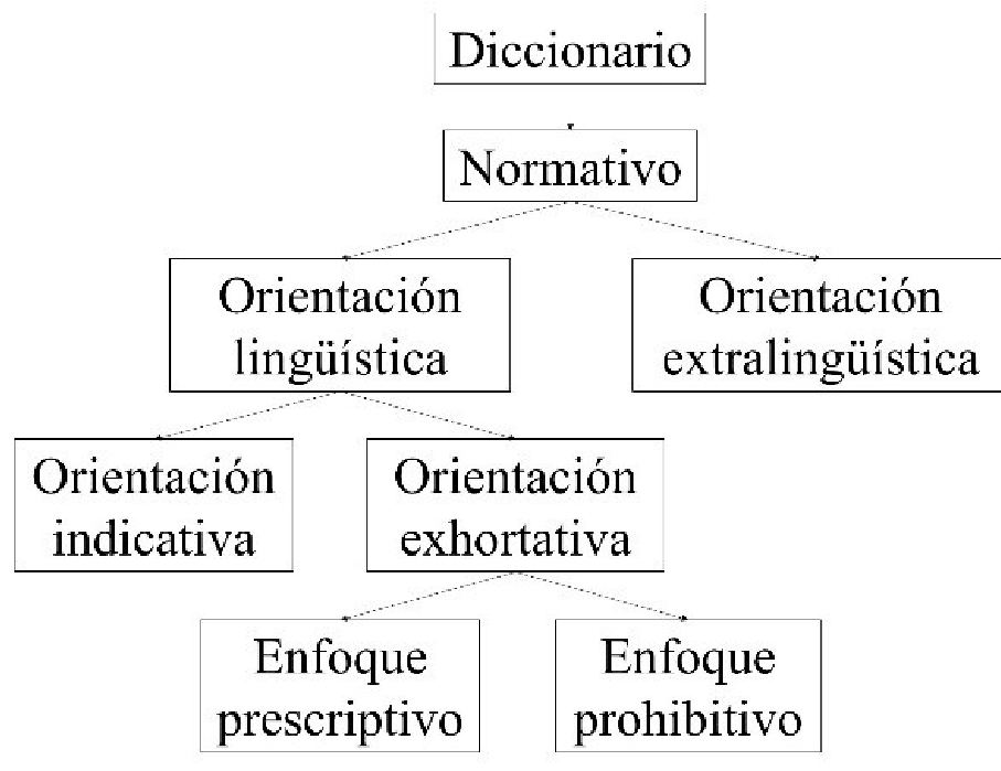 Tipos de orientación lingüística
