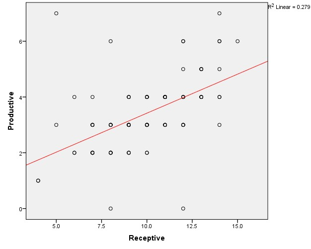 1 Scatter Plot of Pearson Correlation Coefficient Test