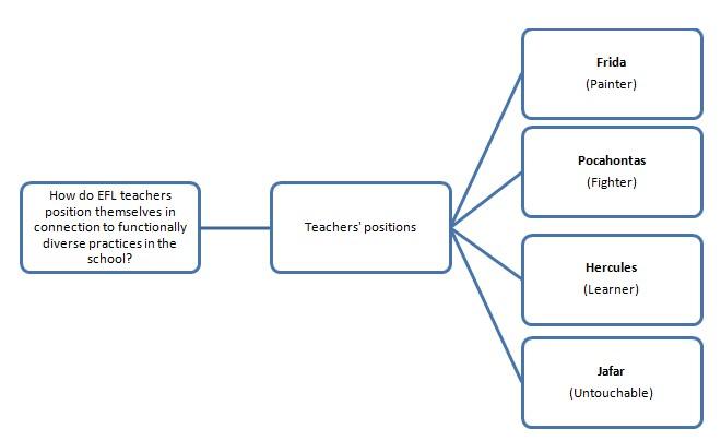 Findings regarding positioning.