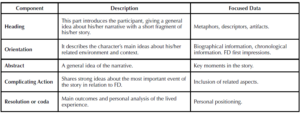 Narrative analysis components