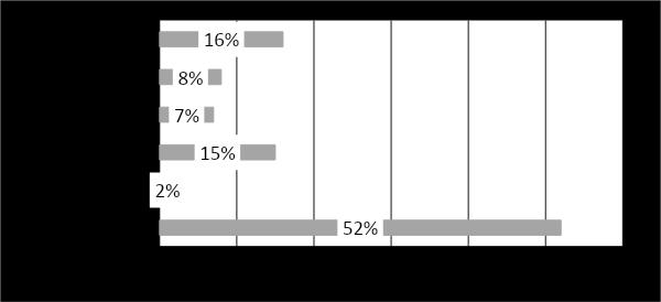 Distribución de prácticas en municipios boyacenses.