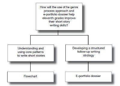 What is prewriting strategy?