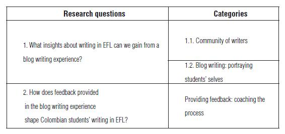 View of Blogging: A way to foster EFL writing   Colombian