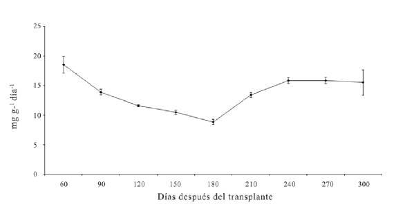 Tasa relativa de crecimiento (TRC) de plantas de D. guianense 300 días después del trasplante. Las barras verticales señalan el error estándar de cada media y cuando no son visibles indica que son más pequeñas que el marcador correspondiente.