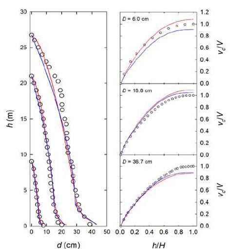 Perfiles fustales (panel de la izquierda) y volúmenes comerciales (panel de la derecha) observados (círculos) y predichos (líneas) a partir del ajuste del sistema 3 (azul) y 4 (rojo) para tres árboles de diferente tamaño de la base de datos de validación.