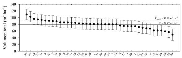 Valores genéticos (puntos) y límites de confianza (barras) para el volumen total por hectárea de 40 familias de polinización abierta de T. grandis a los 4.3 años. Dentro del gráfico se indica el promedio general de las 40 familias (línea horizontal continua) y de las mejores 12 familias (línea horizontal discontinua).