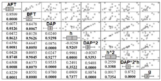 Matriz de correlación entre variables. La correlación y la probabilidad se presentan de manera numérica; la correlación se ubica en la parte superior de la cuadrícula y la probabilidad, en la parte inferior, destacada en negrita