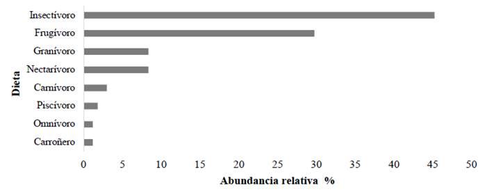 Abundancia relativa de la dieta de las aves presentes en el CFT Pedro Antonio Pineda, Bajo Calima, Colombia.