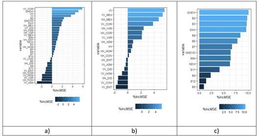 Ranking de variables importante para estimación de AGB en E. grandis. A) datos ópticos; B). datos SAR (VV: polarización vertical-vertical, VH: polarización vertical-horizontal, CON: contraste, COR: correlación, DIS: disimilitud, HOM: homogeneidad, MEA: media, VAR: varianza, ENT: entropía); C). combinación.