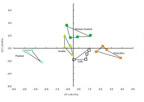 ACP de las variables fisicoquímicas y biológicas evaluadas para los diferentes agroecosistemas (n=4). Se muestra entre paréntesis el porcentaje de varianza explicada para cada CP.