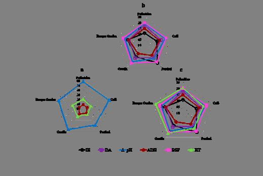 Contribución relativa (porcentaje) de los indicadores seleccionados en la determinación del índice de calidad de suelos para los CMD con tres (a), cinco (b) y seis indicadores (c) para los SP evaluados. IE= índice de estabilidad; DA= densidad aparente; pH; ADH= actividad deshidrogenasa; BSF= bacterias solubilizadoras de fosfato; HT= heterótrofos.