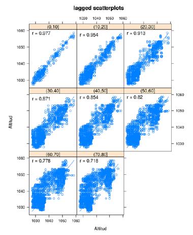 Gráficos de dispersión con rezago espacial.