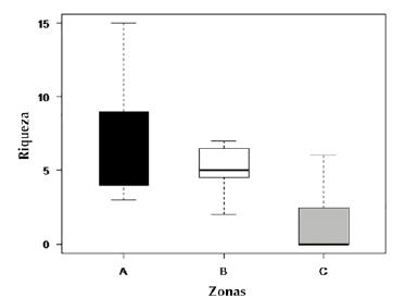 Diagrama de cajas con la riqueza de especies de briófitos epífilos por cada zona del gradiente vertical en el árbol hospedero.