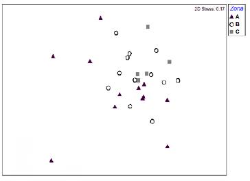 Análisis de escalamiento multidimensional no métrico para la composición de las comunidades por hoja en cada uno de las tres zonas de los árboles hospederos. Zona A (11 m) = triángulos negros; zona B (13 m) = círculos blancos y zona C (15 m) = cuadrados grises.