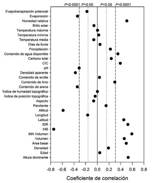 Coeficientes de correlación para las variables biofísicas y de rodal empleando el logaritmo natural del IS como variable dependiente.