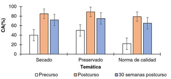 Conocimiento adquirido (CA) en la etapa de precurso, postcurso y 30 semanas luego del postcurso con tres temas de aprendizaje forestal a los grupos de personas que forman parte de instituciones estatales en Costa Rica.