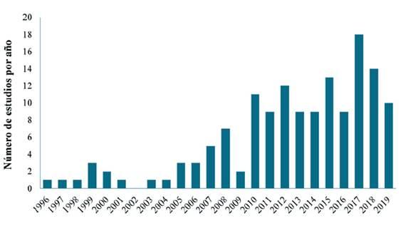 Distribución del número de estudios publicados que abordan aspectos prácticos de ecología de la restauración en Colombia (total estudios n = 143).