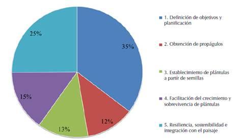 Distribución porcentual del número de estudios en fases de investigación práctica en ecología de la restauración en Colombia publicados entre 1996 y junio de 2019 (n= 143 artículos, 21 de estos abarcan más de una fase o tema para un total de 167 casos).