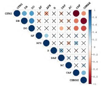 Correlaciones de Pearson entre rasgos funcionales y variables morfológicas. Círculos más grandes representan mayor nivel de significancia (p <0.05). El color indica la dirección y la fuerza de la correlación: rojo correlación negativa y azul correlación positiva. Las cruces negras indican correlaciones estadísticamente no significativas. AF (área foliar), AFE (área foliar específica), AC (área de copa), CAF (contenido de agua foliar), CFMS (contenido foliar de materia seca), CHMAX (contenido de humedad máximo del tallo), DAP (diámetro a la altura del pecho), DB (densidad básica de la madera), DO (Densidad anhidra de la madera), H (altura del árbol).