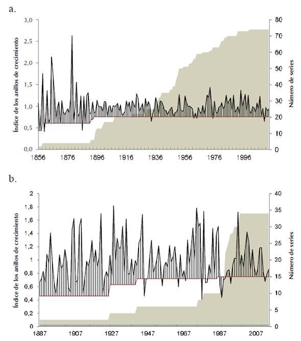 a. Cronología de Aspidosperma polyneuron (periodo 1856-2013) en Río de Janerio, Valledupar; b. Cronología de Anacardium excelsum (periodo 1887-2014) en la Bocatoma, Aguachica.