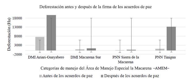 Relación de áreas deforestadas por categorías de manejo en el municipio de La Macarena, Meta, antes y después de la firma de los acuerdos de paz.