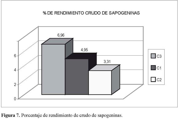 saponinas esteroidales pdf