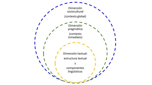 La multidimensionalidad de la competencia discursiva