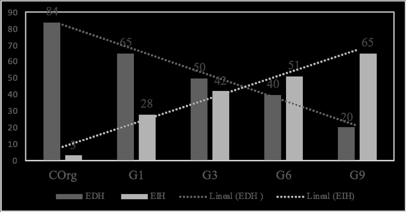 Comparación de los porcentajes de EDH y de EIH en la tarea de recuento