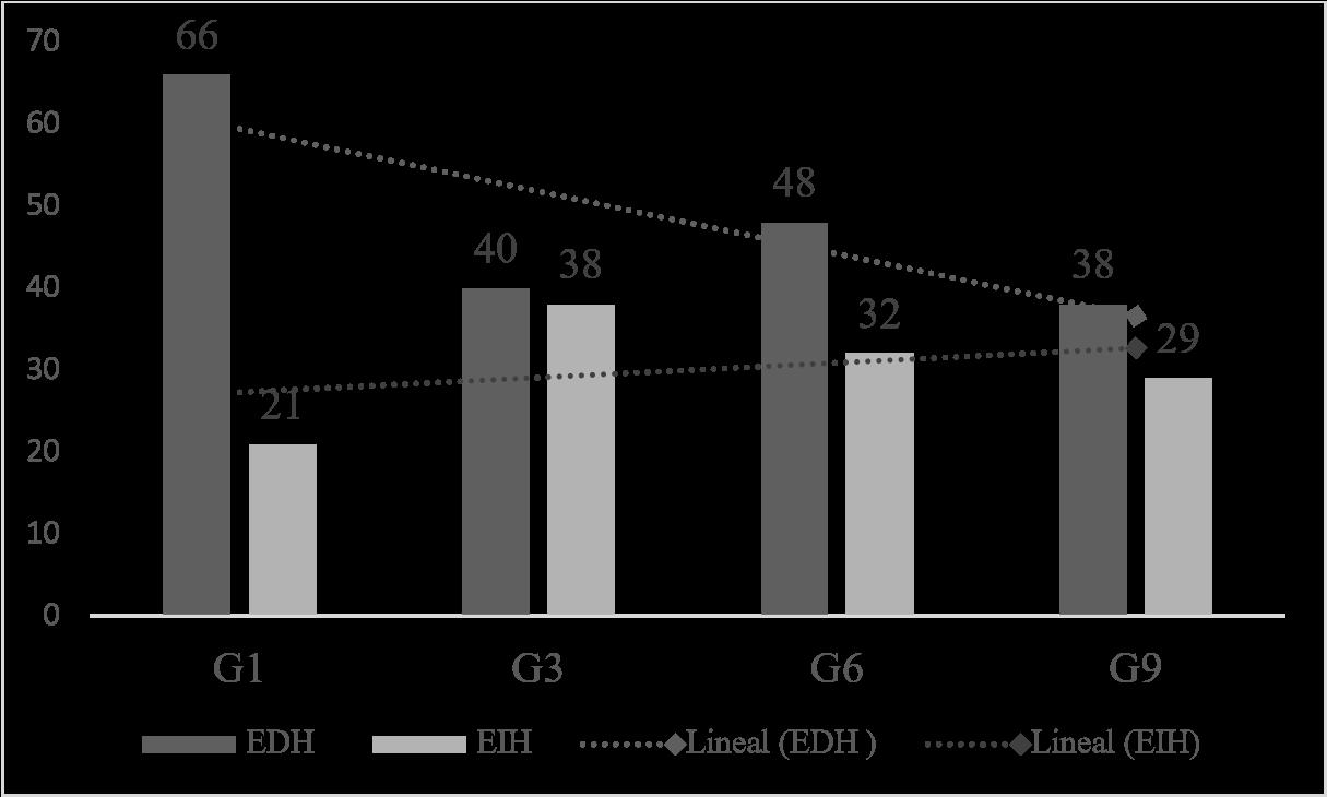 Comparación de los porcentajes de EDH y de EIH en la tarea de cuento