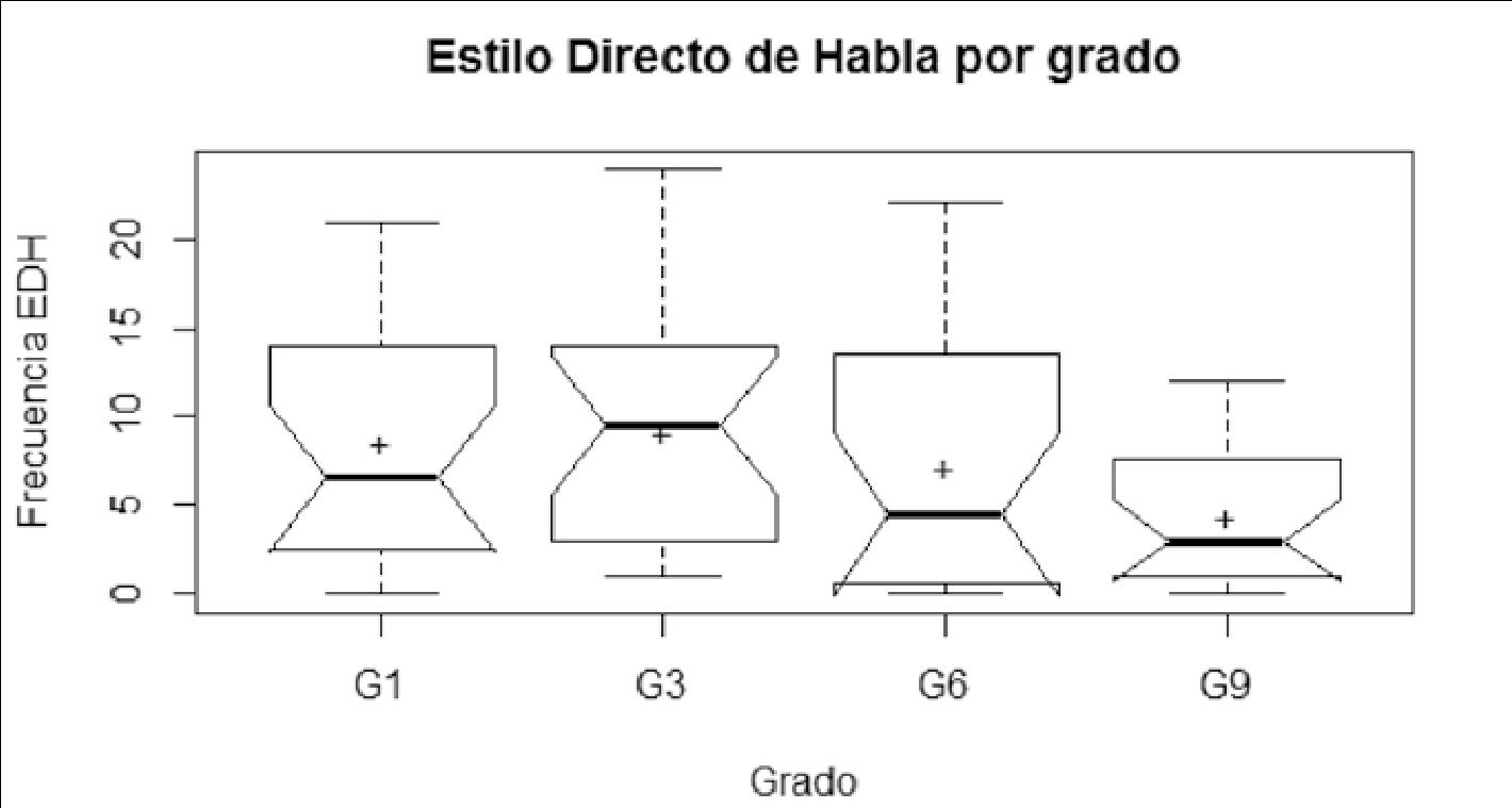 Comparación de frecuencia de EDH en los recuentos de Crisantemohabla minúscula