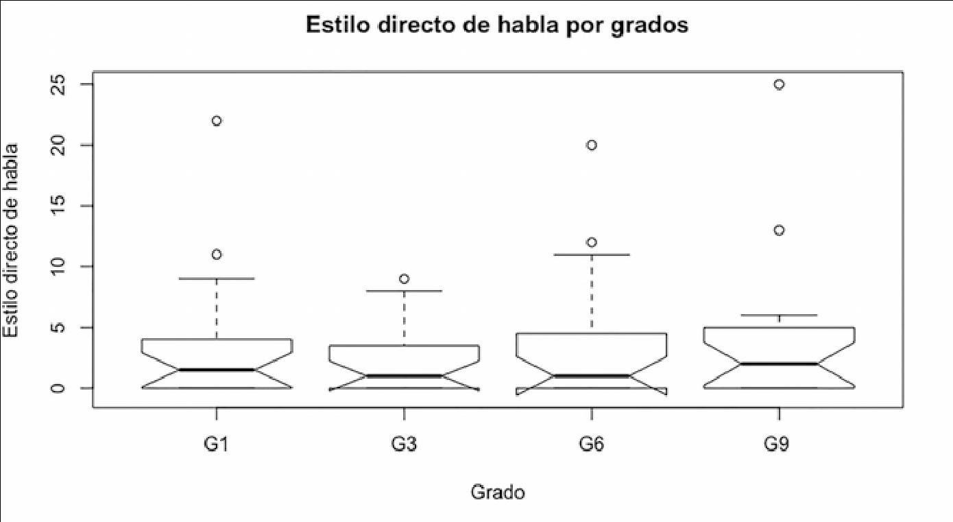 Comparación de frecuencia de EDH en los cuentos de ranas