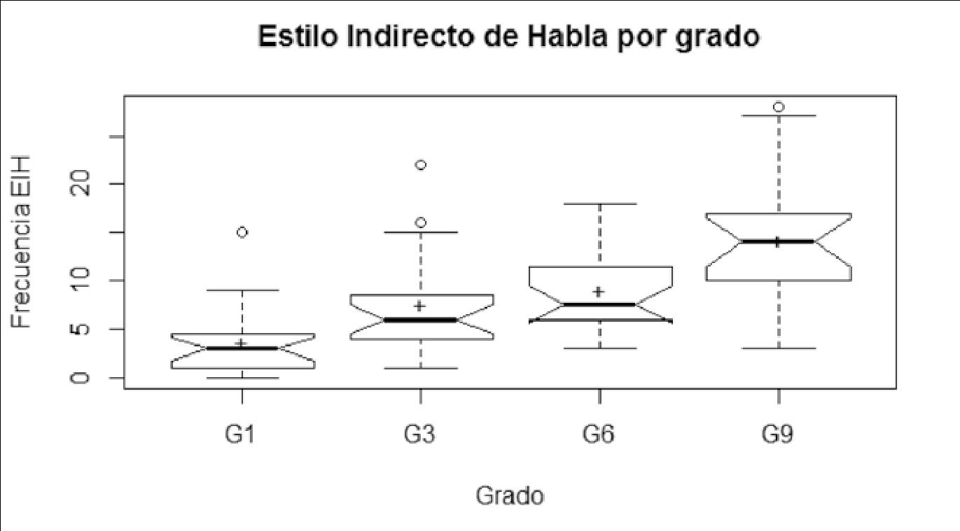 Comparación de frecuencia de EIH en los recuentos de Crisantemo