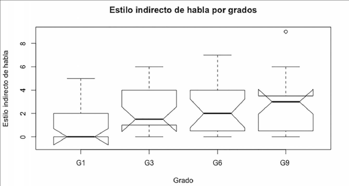 Comparación de frecuencia de EIH en los Cuentos de Rana