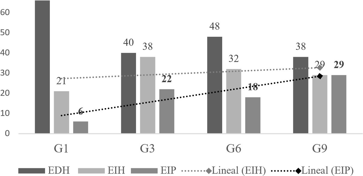 Presencia en porcentajes de citas EDH EIH y EIP en la tarea de cuento