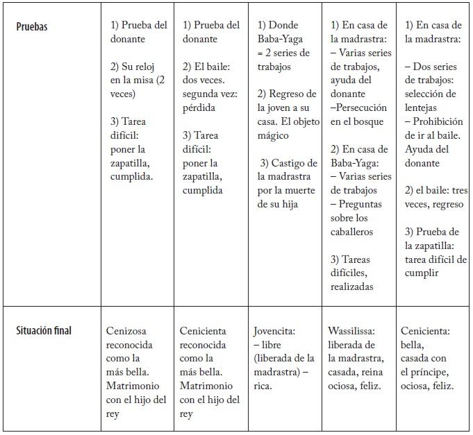 af40a46a0f66 Los mil y un círculos del agrupamiento de textos (una experiencia en los  ciclos de ce2-cm1-cm2)